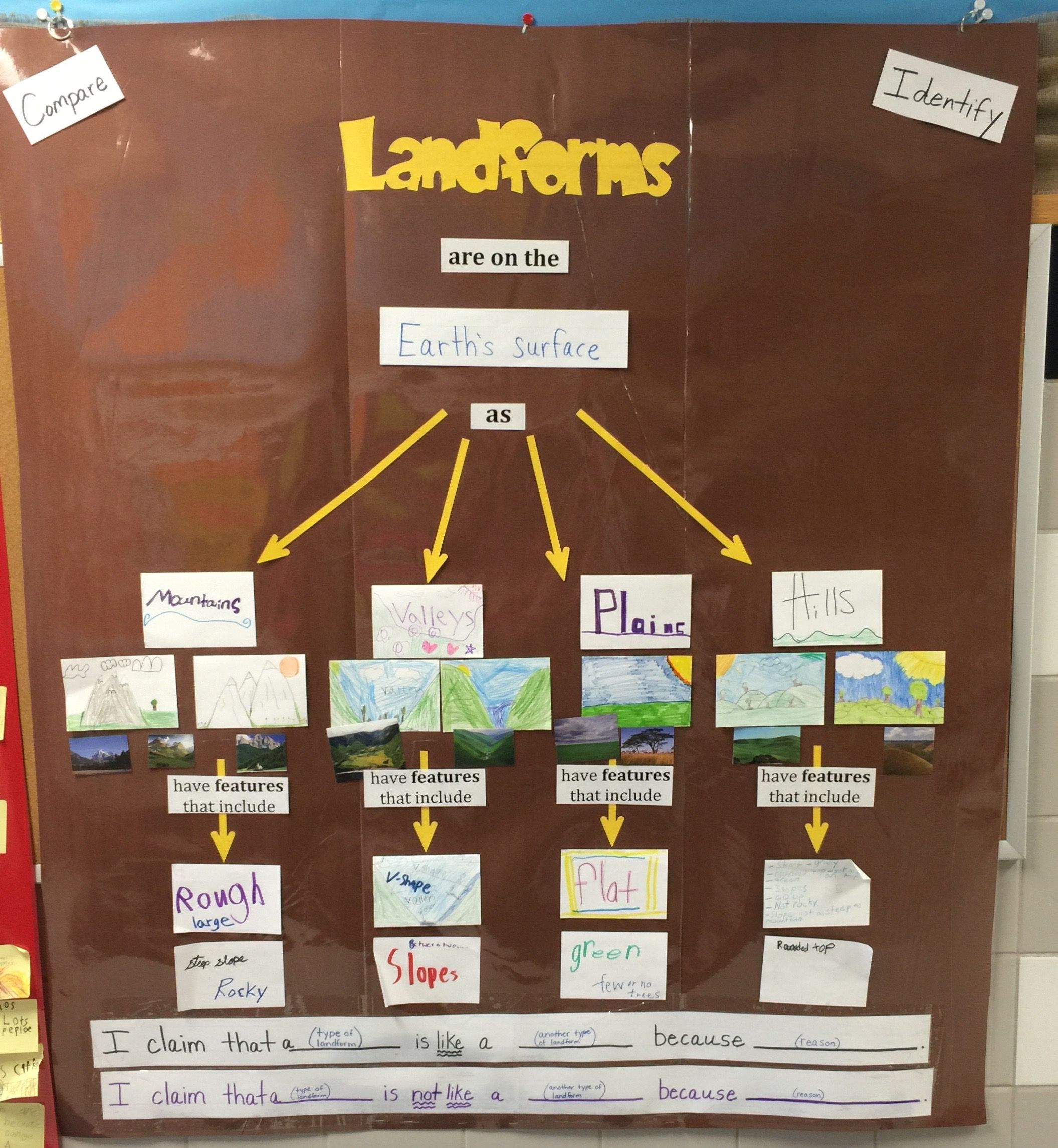 Science Teks 3 7c Identify And Compare Different Landforms