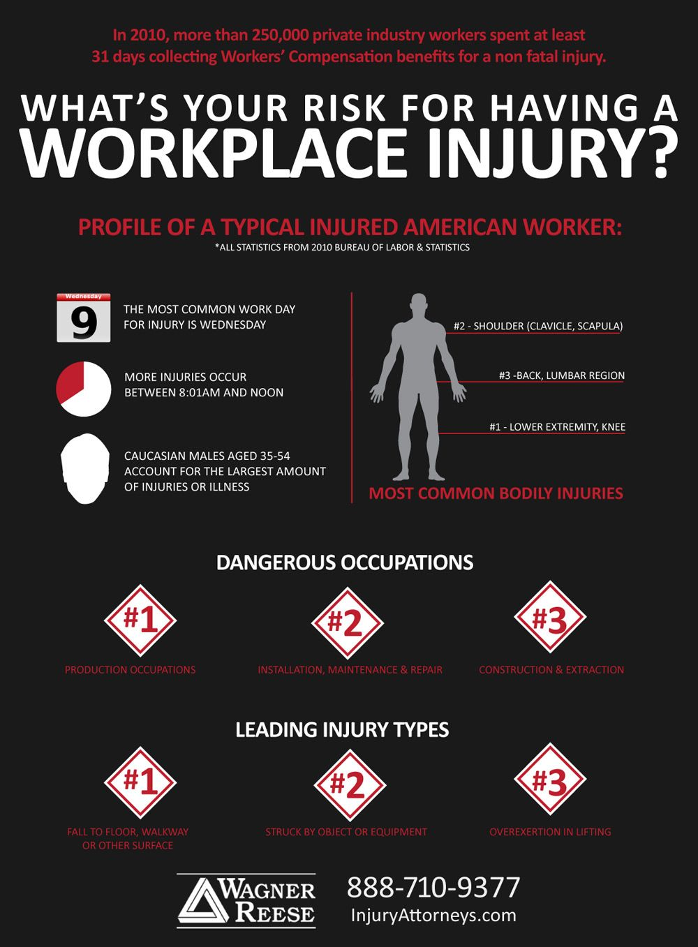Workers Comp, Workplace Injuries commercial insurance