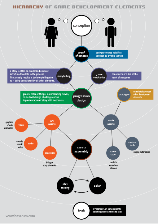 This is an image of a game development process info-graphic