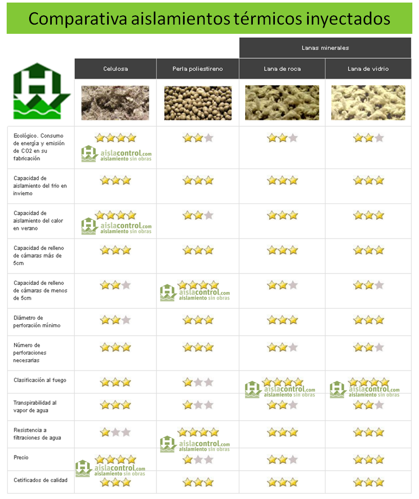 Aislamiento termico inyectado comparativa aislacontrol ideas para el hogar pinterest - Comparativa aislantes termicos ...