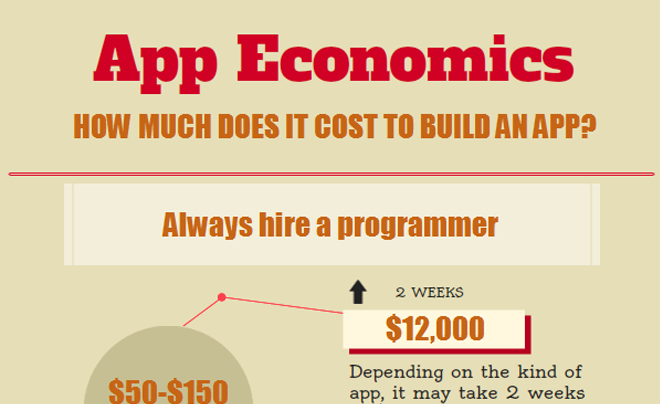 Infographic How Much Does it Cost to Make an App ...