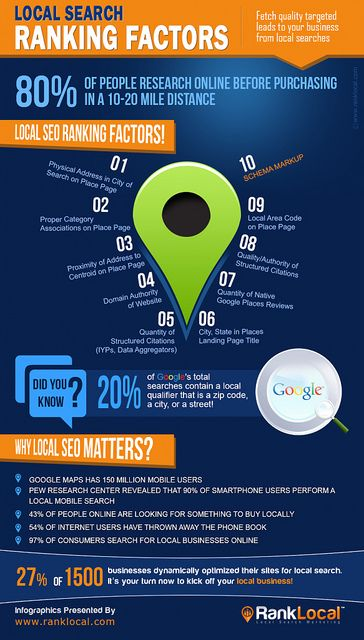 An Infographic on Local Search Ranking Factors by InfographicCollection, via Flickr