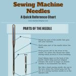 Infographic: Choose the Perfect Sewing Machine Needle | Make: DIY Projects, How-Tos, Electronics, Crafts and Ideas for Makers | MAKE: Craft
