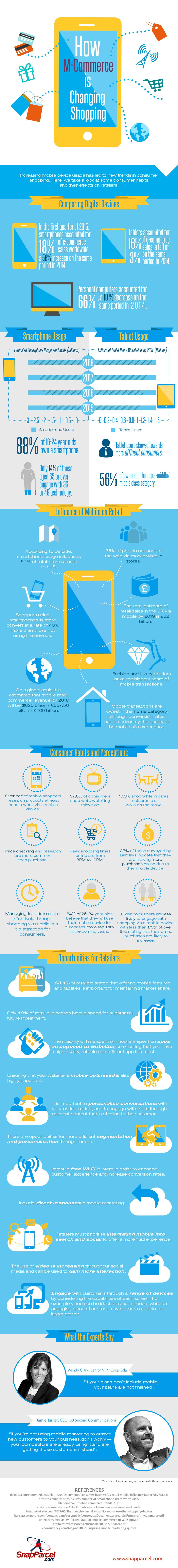How M-Commerce is Transforming Shopping #Infographic