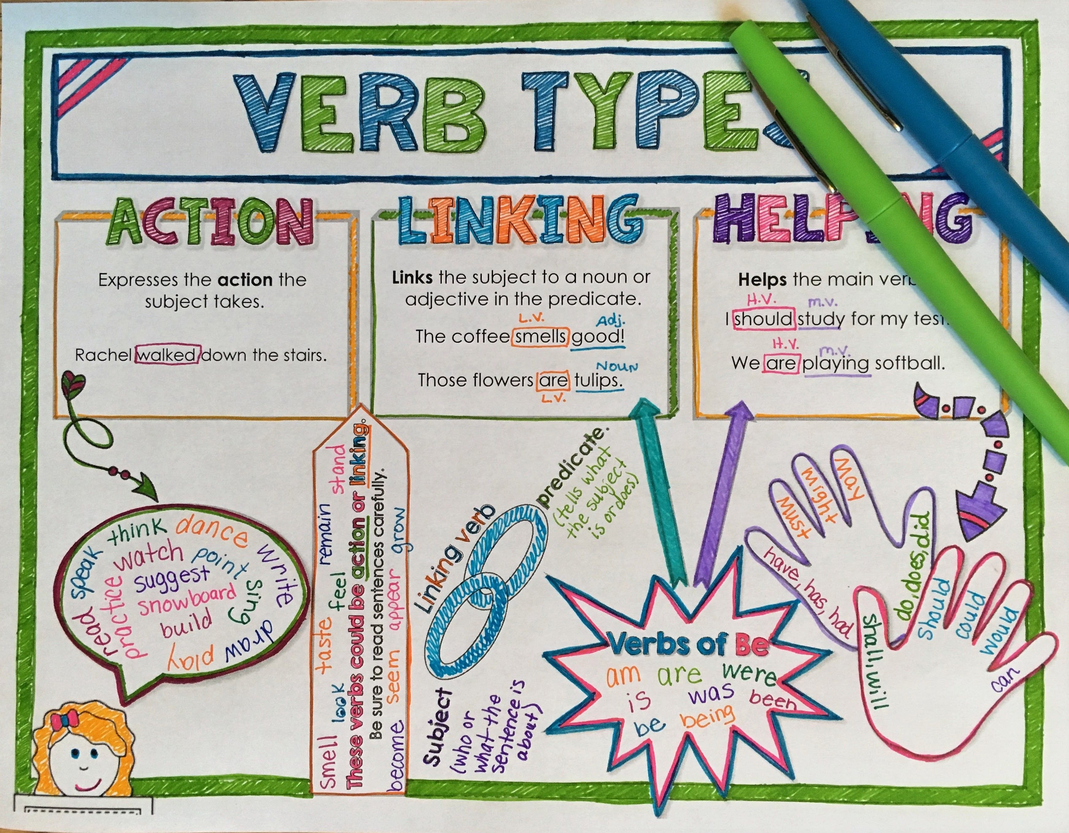 Verb Types Doodle Notes Linking Verbs Doodle Notes Helping Verbs [ 2724 x 3494 Pixel ]
