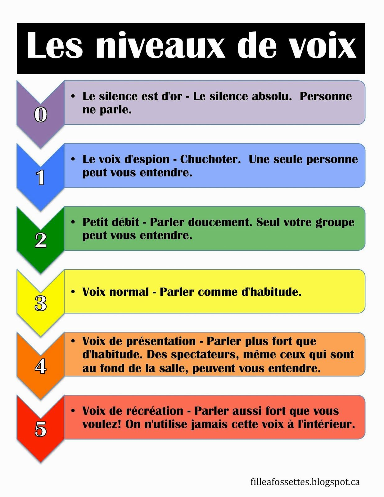 Niveau De Voix French Classroom French Immersion French Teaching Resources