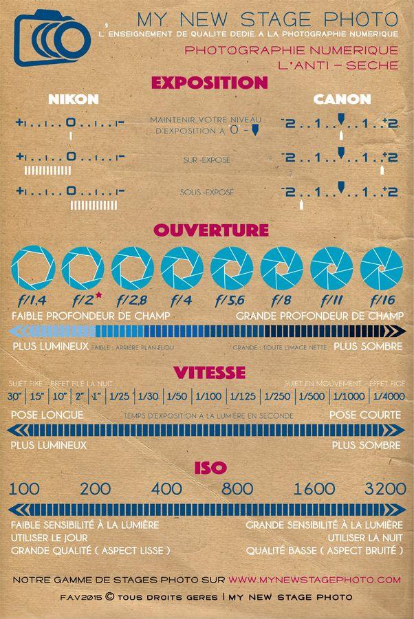 L'infographie My New Stage Photo - l'enseignement de qualité dédié à la photographie numérique à Nantes