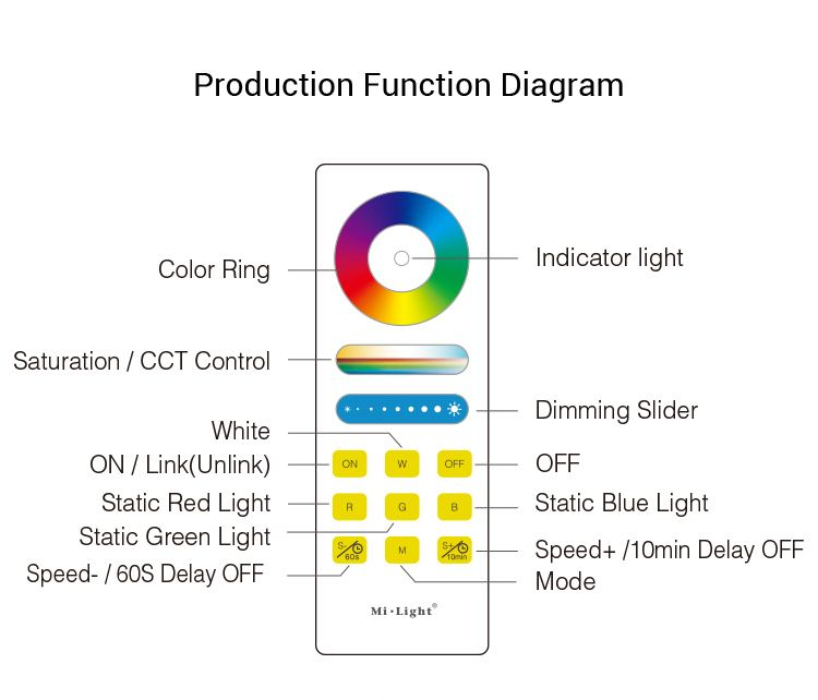 Product Name: RGB+CCT Full Touch Remote Controller Model No.: FUT088  Working Temperature: -20 -60℃ Voltage: 3V(2*AAA Ba… | Led controller,  Remote, Indicator lightsPinterest