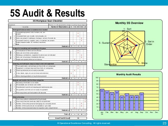 5s Audit Template. 5s diagrams and templates free 5s audit form ...