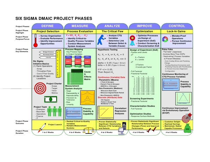 DMAIC project phases Strategy Pinterest Management, Project - manufacturing project report
