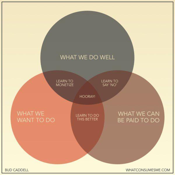 Best Venn Diagram Ever How To Be Happy In Business Venn Diagrams