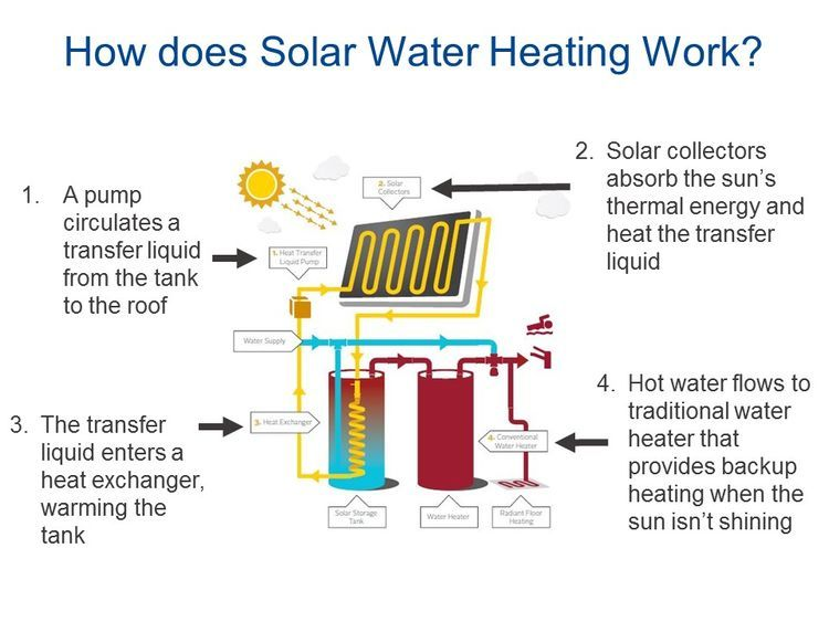 Articles About Future Solar Water Heating On Dwell Com Solar Water Heating Water Heating Solar Water