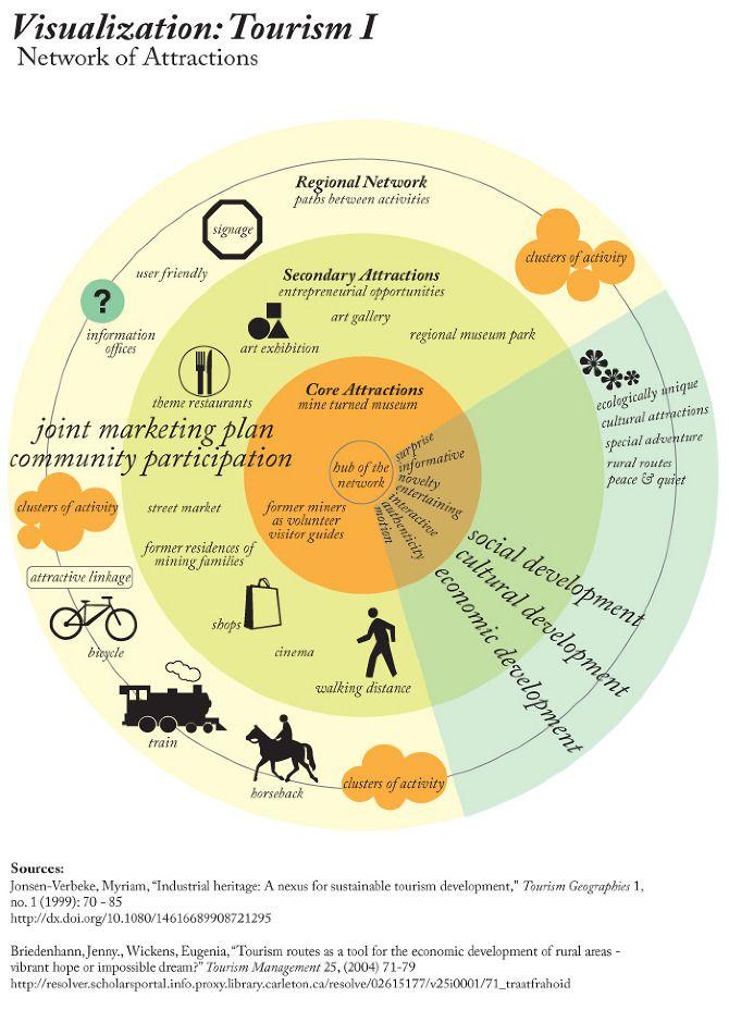 http://cargocollective.com/janemarusaik/4-Research-Infographic