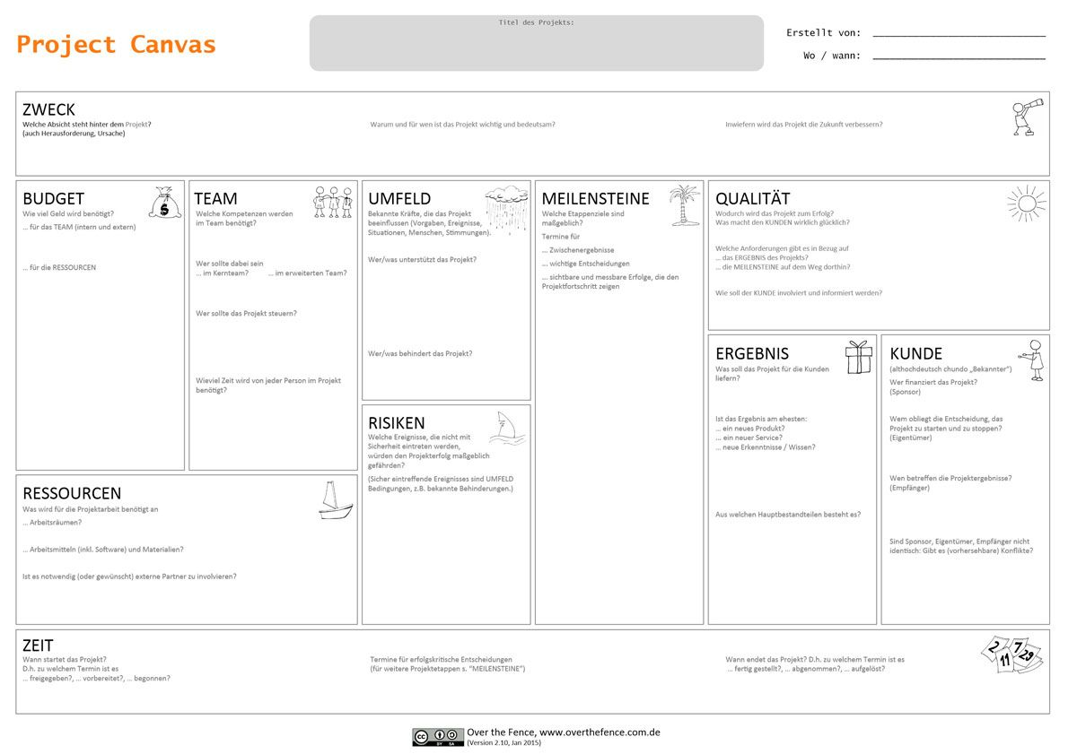 Projekte Interdisziplinar Vereinbaren Der Project Canvas Wirksames Werkzeug Zur Projektdefinition Projekt Magazin Projektmanagement Projekte Lernen