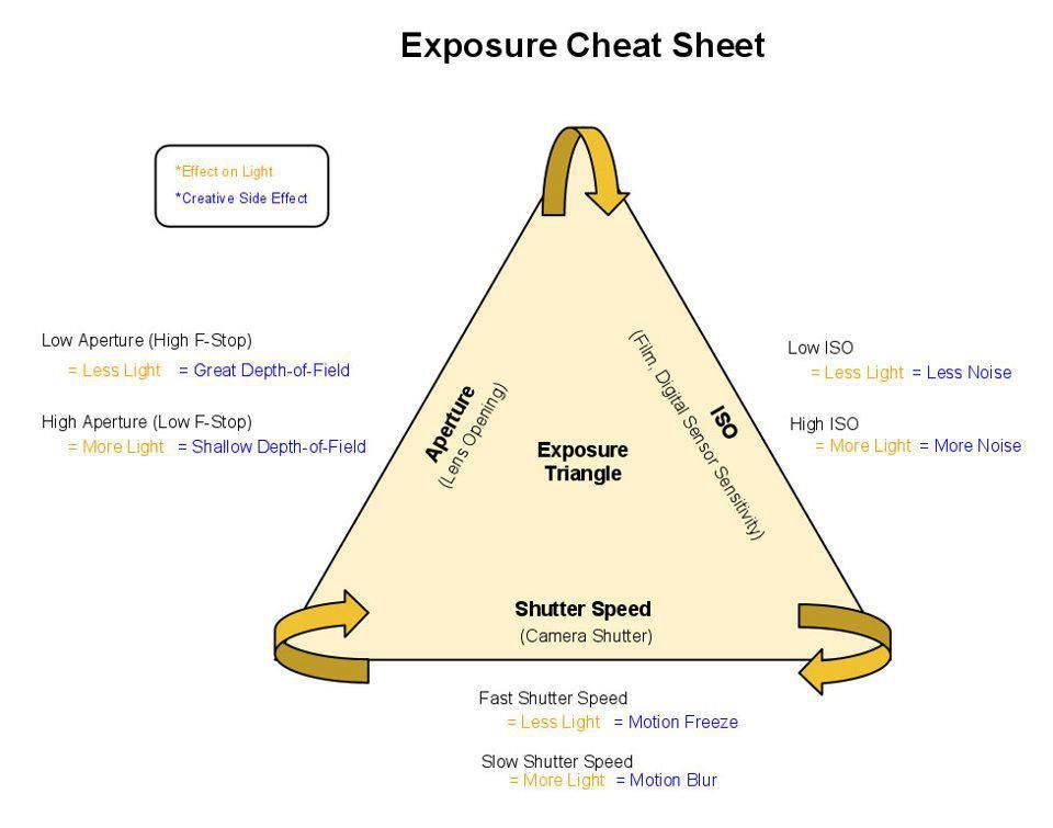 The Exposure Triangle Visualised Cheat Sheet With Images