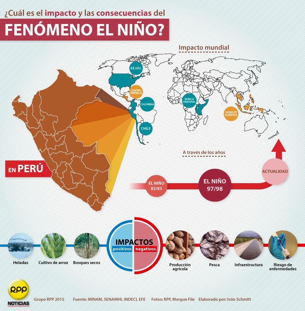 Fenomeno El Nino Impacto Y Consecuencias By Rpp Noticias Ninos Infografia Rpp Noticias