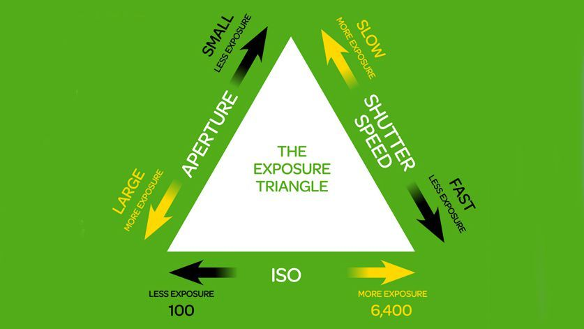 The Exposure Triangle Aperture Shutter Speed And Iso Explained
