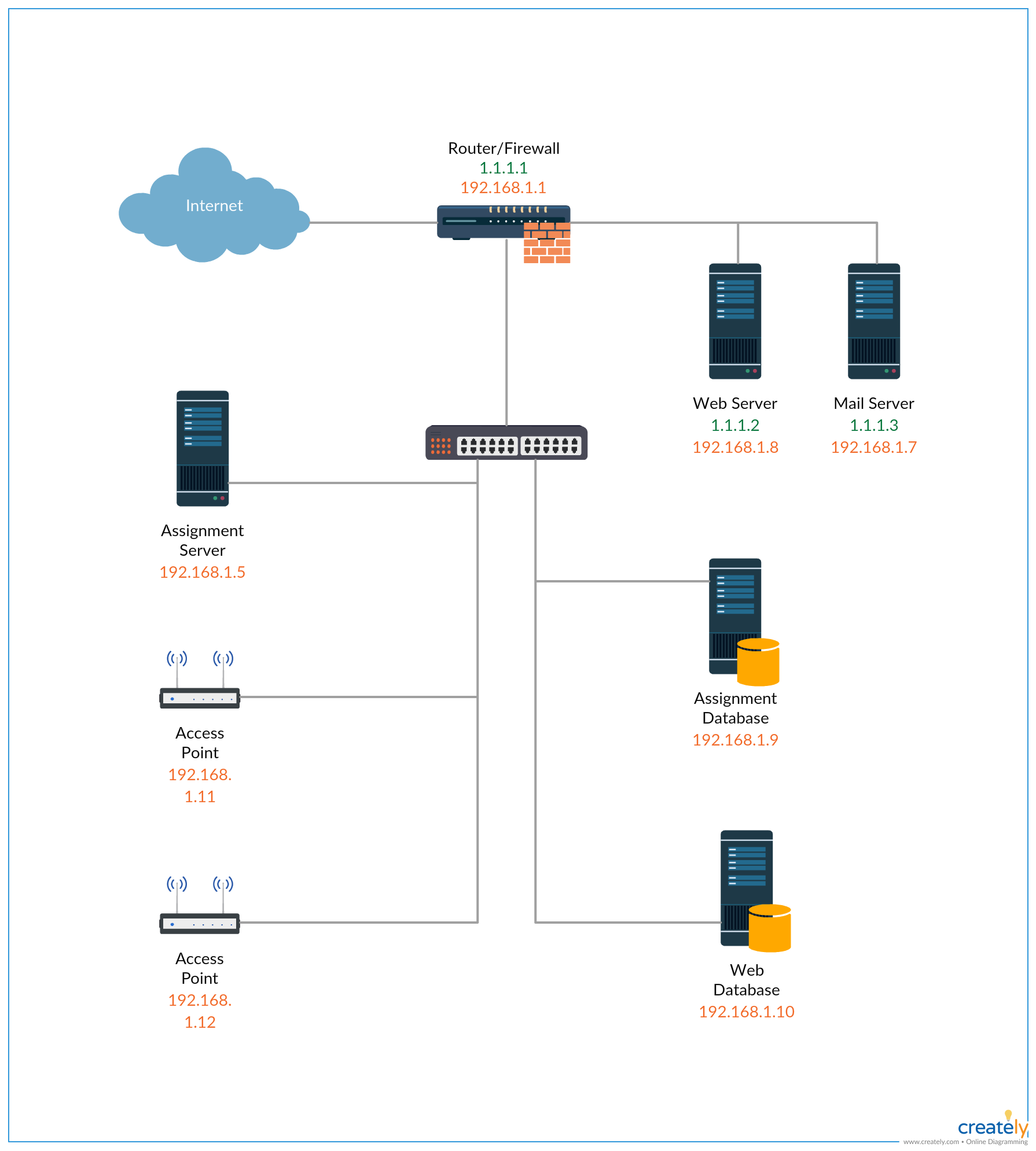 small resolution of small office network on a single subnet click the image to get all the important aspects of network diagrams including network diagram types templates