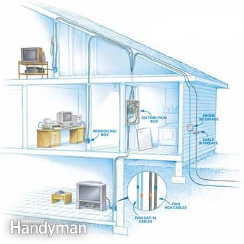 Installing Communication Wiring Home Electrical Wiring Home