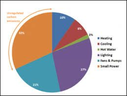 Energy Consumption Greatest To Least Lighting Heating Cooling