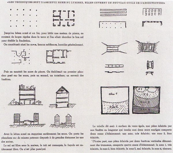 Le Corbusier From Five Points Of A New Architecture 1926 Le