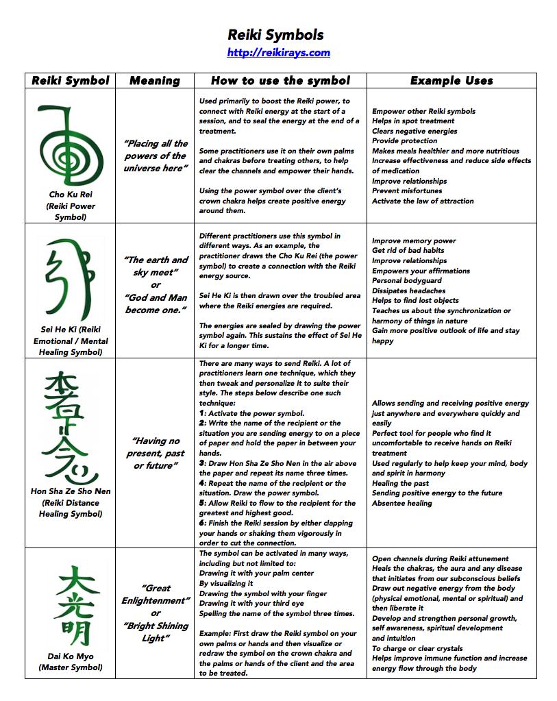 Infographic Reiki Symbols Reiki Healing Pinterest Reiki