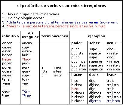 Irregular Verbs Conjugation el preterito   SPANISH Learning ...