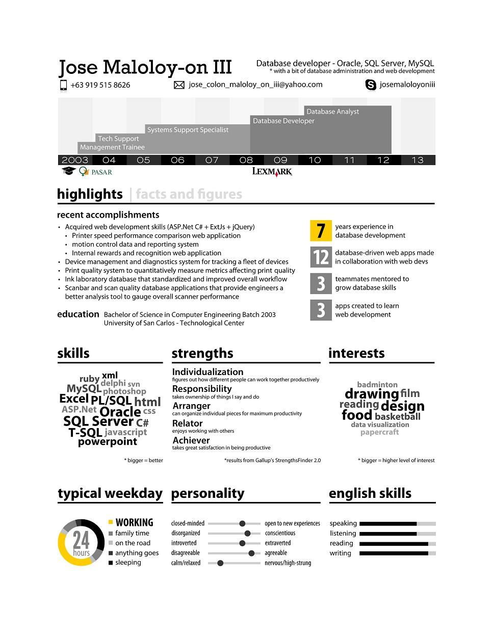 infographic resume of jose maloloy on iii database analystdeveloper with secondary skills