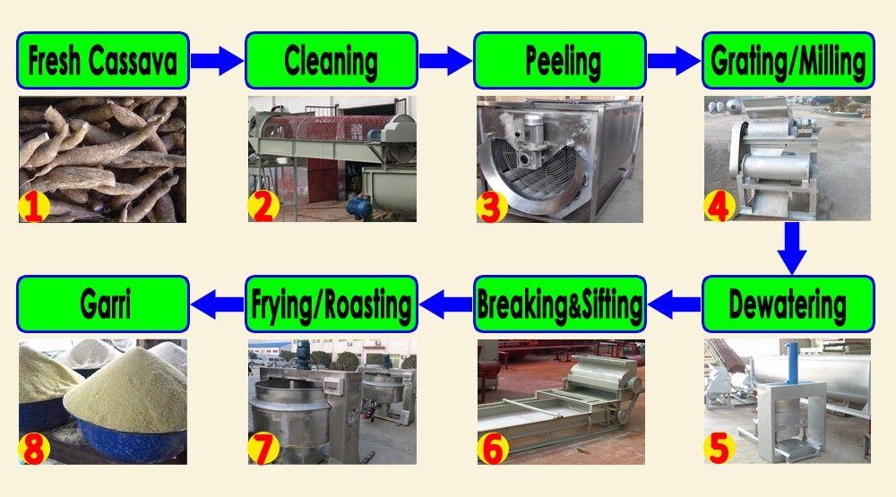 The complete cassava garri processing machine As the