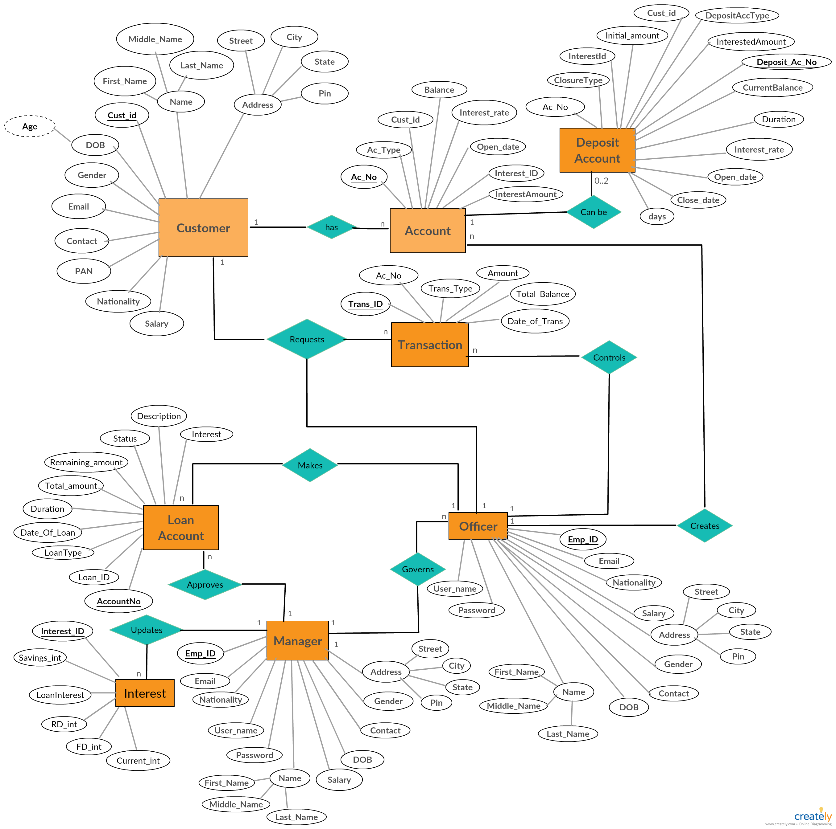 A Entity Relationship Diagram Showing Banking System Database Design  Use Creately U2019s Easy Online