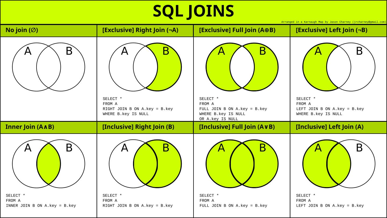 Sql Joins Sql Join Venn Diagram Sql