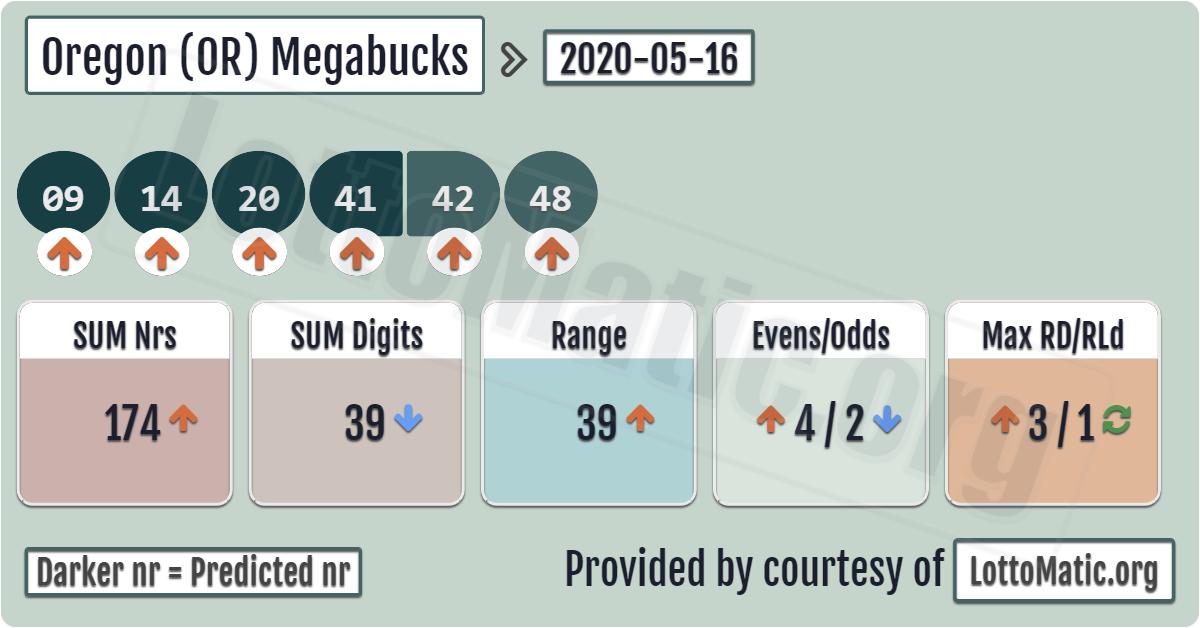 Pin on Oregon (OR) Megabucks Numbers