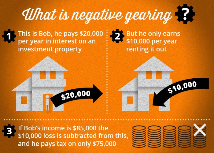 Why Is Everyone Talking About Negative Gearing And How Does It Affect You Investment Property Real Estate Australia Investing
