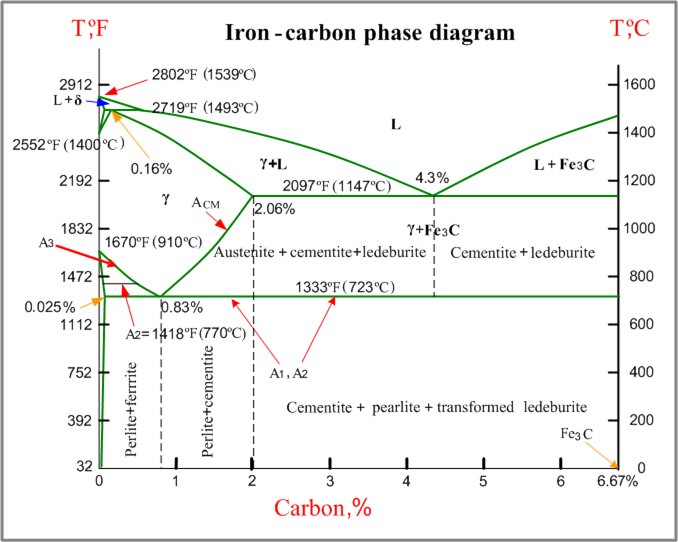 Co2 Phase Diagram Mechanical Engineering Diagram Materials Engineering
