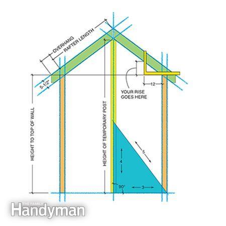 How To Frame A Gabled Dormer In 2020 Dormers Roof Framing Gable Roof Design