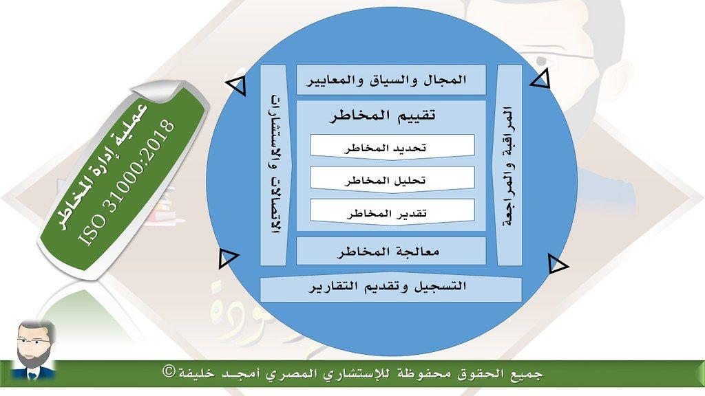 عملية إدارة المخاطر Pie Chart Chart