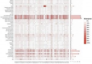Visualizing missing data   ggplot2   Grid, Cutting board, Hacks