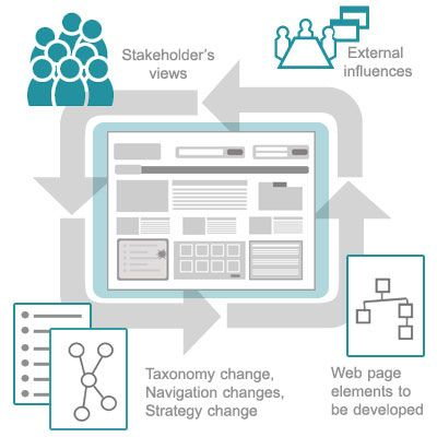 UX Wireframe iterative cycle#ux | UX // CX | Pinterest | Wireframe ...