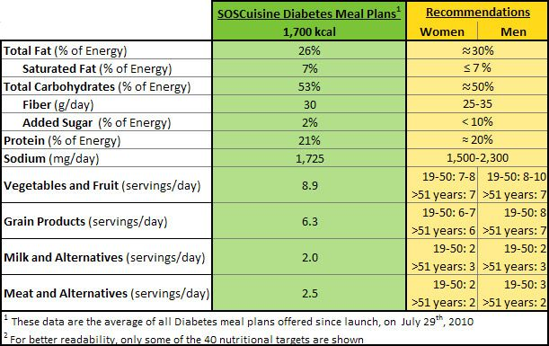 diabetic diet plan type 2 | Diabetes | Pinterest | Diabetes