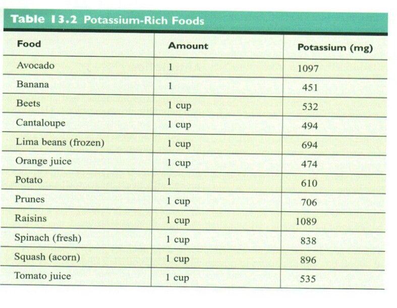 Potassium Rich Foods | Healthy Living | Pinterest