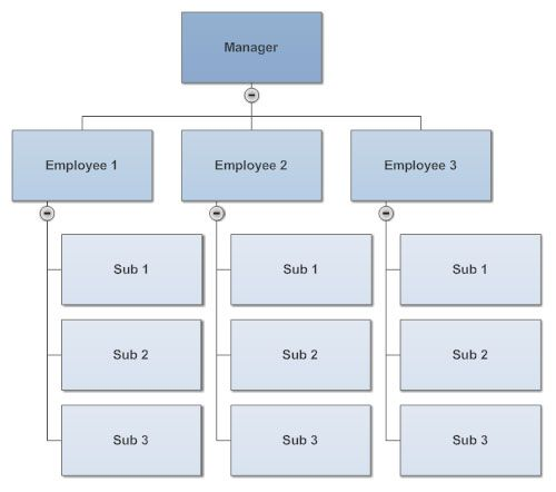 10 Tips for Perfect Organizational Charts Organization Chart - horizontal organization chart template