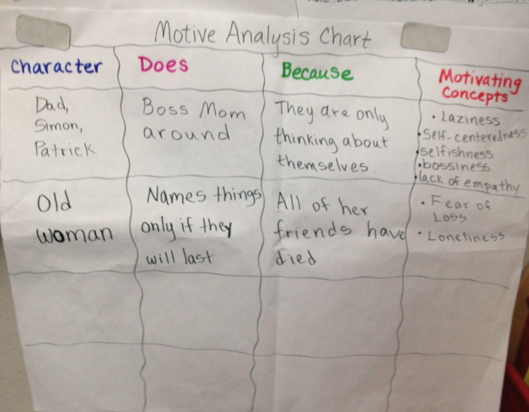 Characters Motiveysis Chart