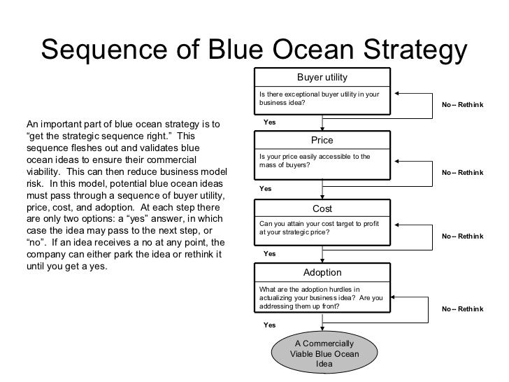 blue ocean strategy strategy simulation analysis Blue ocean strategy is a marketing theory from a book published in 2004 which  was written by  industry is the best unit of analysis of profitable growth rather it  is the strategic move that creates blue ocean and sustained high performance.