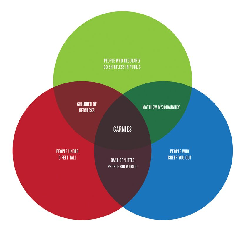 another great Venn diagram Images Worth A Thousand Words