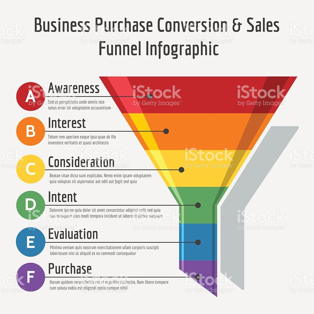 The smart Trick of Sales Funnels That Nobody is Talking About