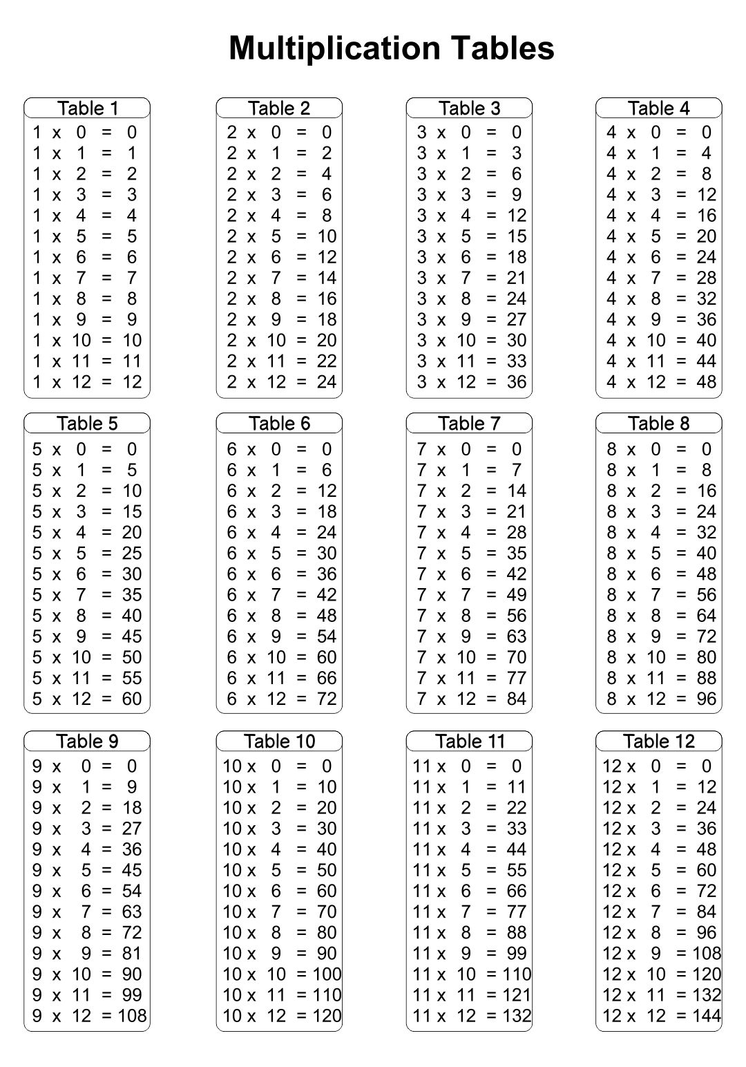 Printable Multiplication Table 1 12 In