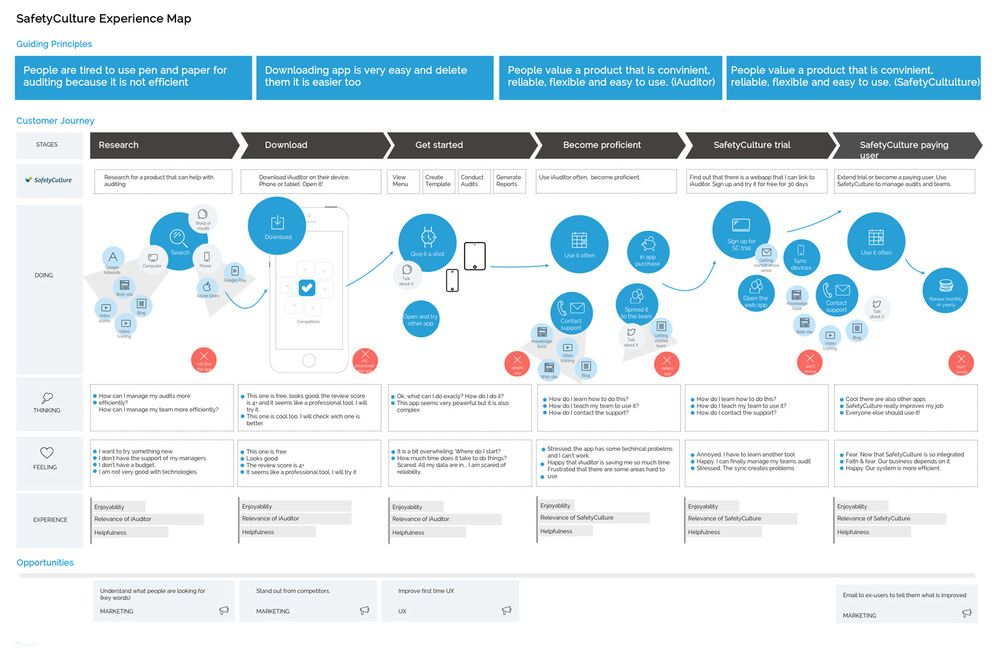 User Experience Map Service design blueprint - google search ...