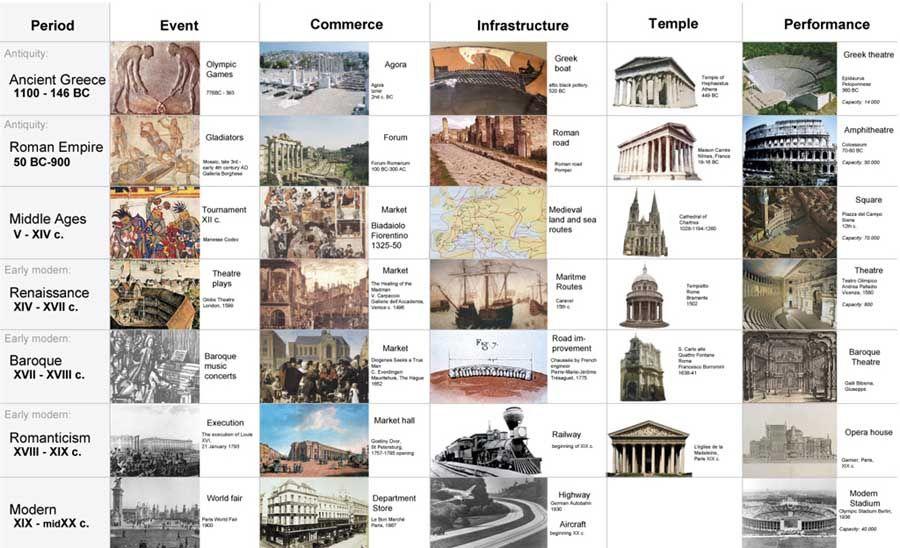 Renaissance Period Timeline Google Search Architecture History