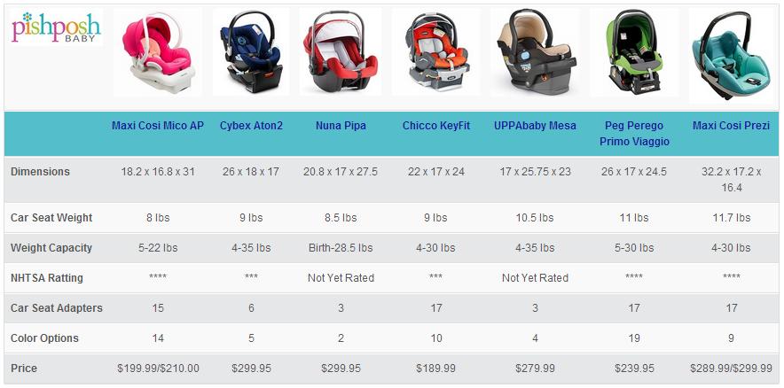 Compare and contrast the Maxi Cosi Mico AP, Cybex Aton2, Nuna Pipa ...