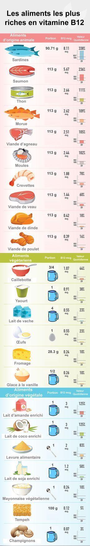 Les aliments les plus riches en vitamine B12 | Swanson ...